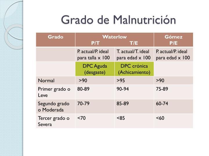 Grado de Malnutricin