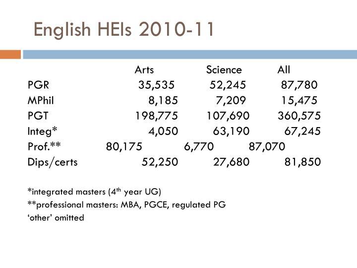 English HEIs 2010-11