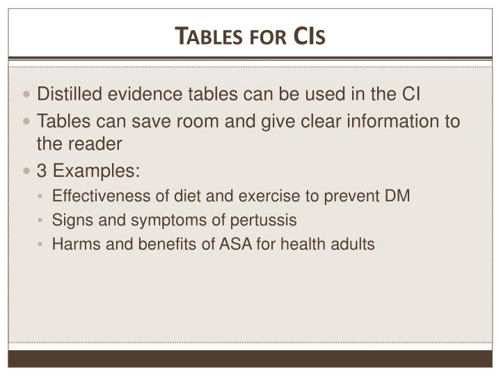 Tables for CIs
