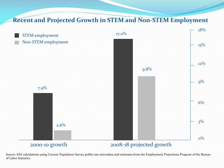 Recent and projected growth in stem and non stem employment