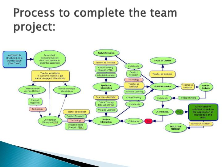 Process to complete the team project: