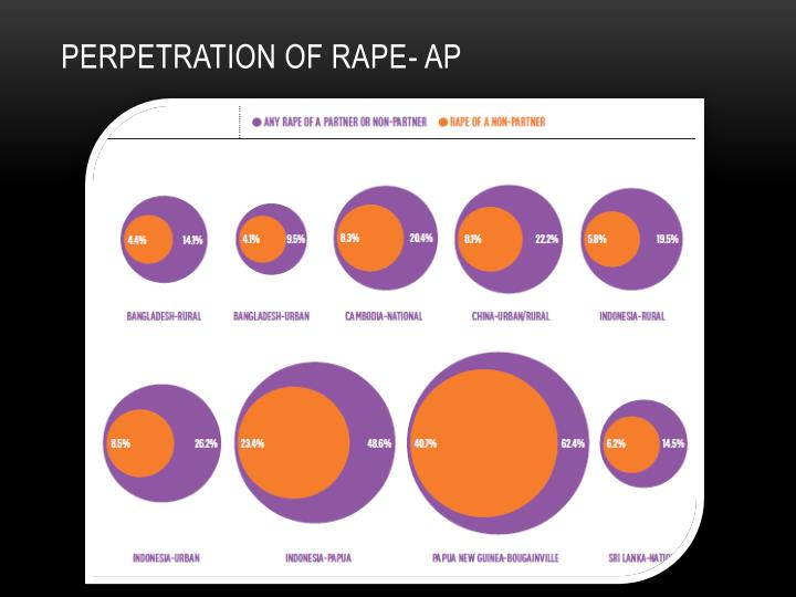 Perpetration of RAPE- AP