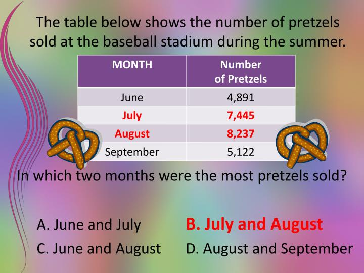 The table below shows the number of pretzels sold at the baseball stadium during the summer.