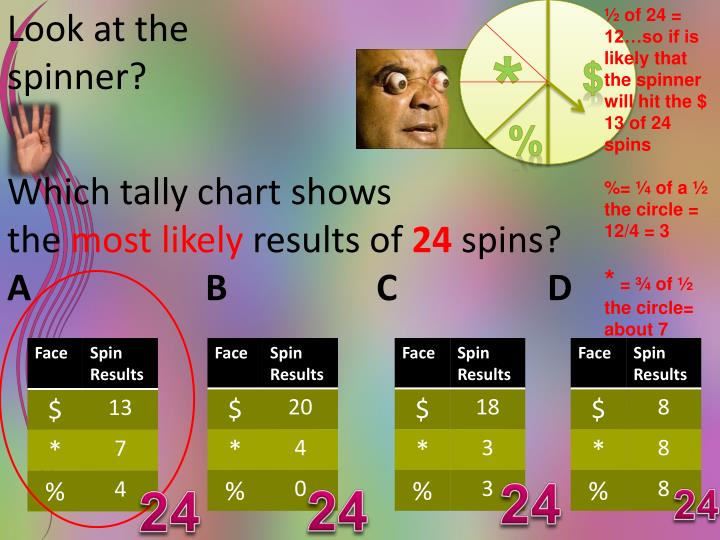 ½ of 24 = 12…so if is likely that the spinner will hit the $ 13 of 24 spins