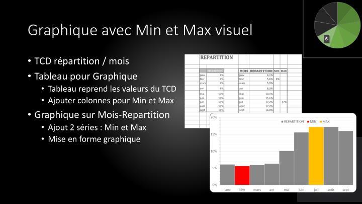 Graphique avec Min et Max visuel