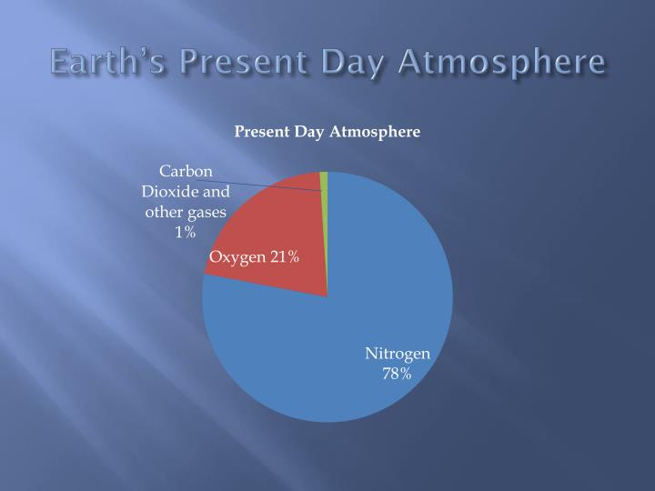 Earth's Present Day Atmosphere