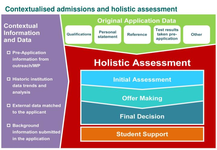 Contextualised admissions and holistic assessment