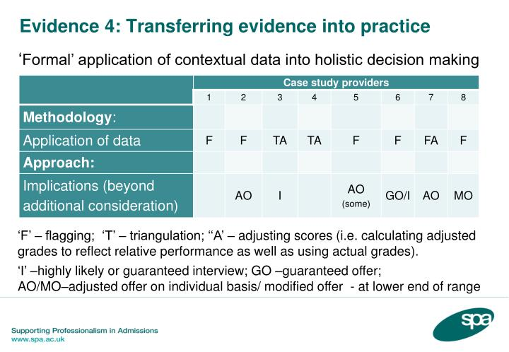 Evidence 4: Transferring evidence into practice