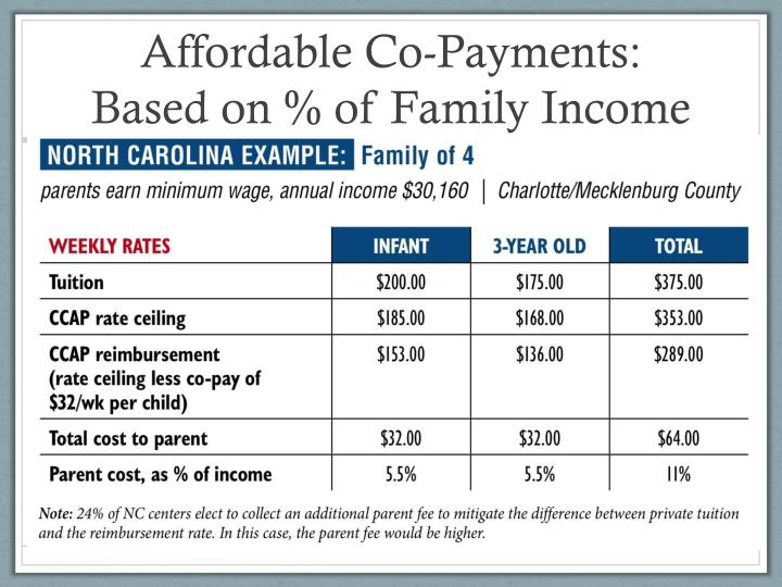 Affordable Co-Payments: Based on % of Family Income
