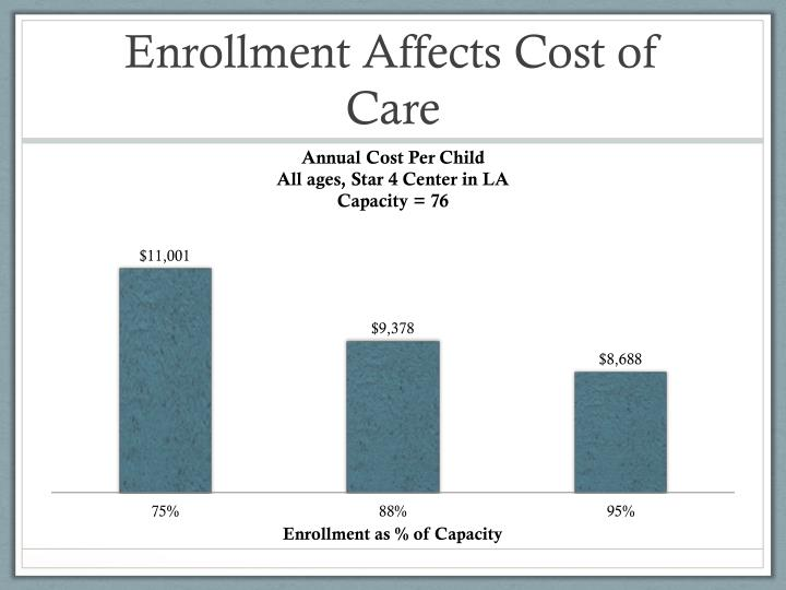 Enrollment Affects Cost of Care