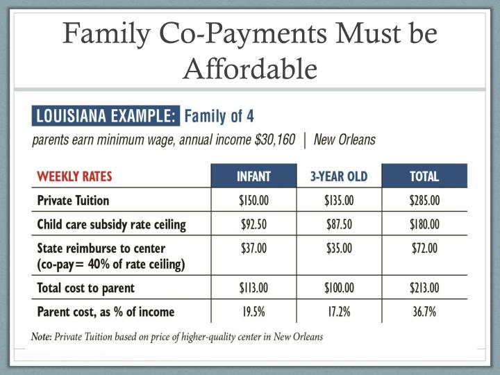 Family Co-Payments