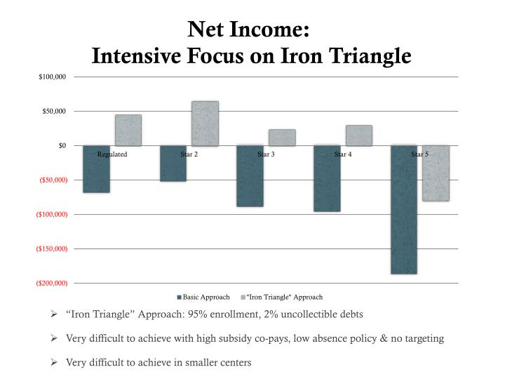 """Iron Triangle"" Approach: 95% enrollment, 2% uncollectible debts"