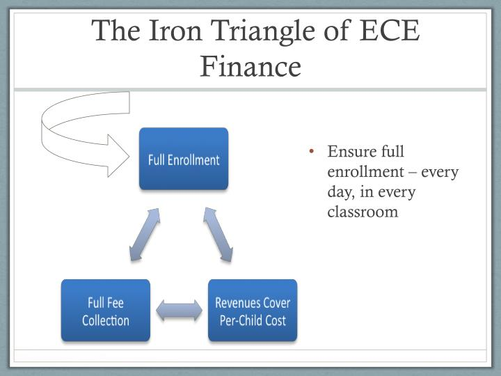 The Iron Triangle of ECE Finance