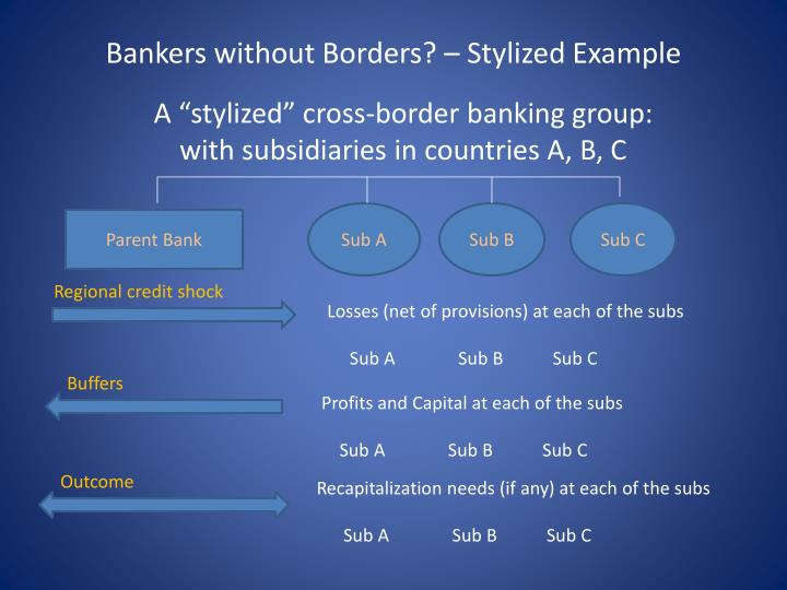 Bankers without Borders? – Stylized Example