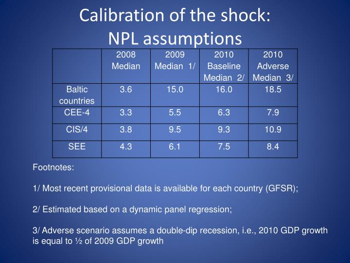Calibration of the shock: