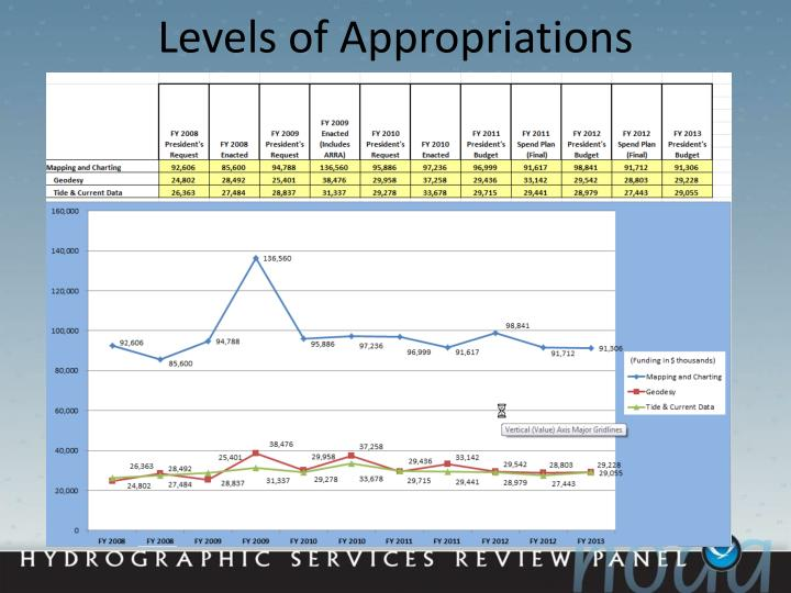 Levels of Appropriations