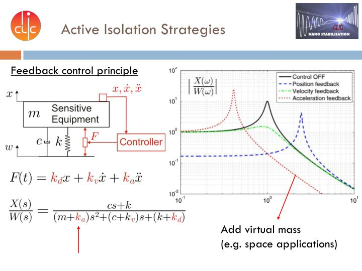 Active Isolation Strategies
