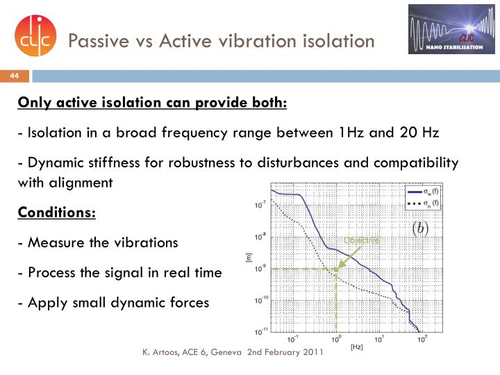 Passive vs Active vibration isolation