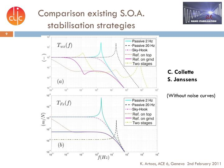 Comparison existing S.O.A. stabilisation strategies