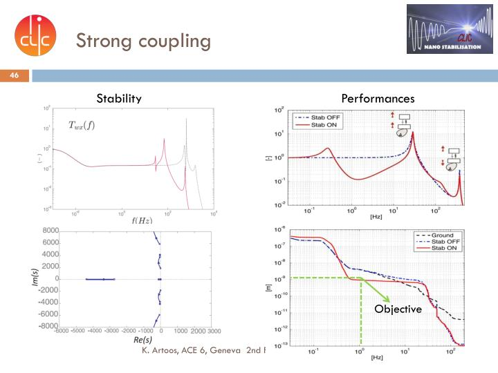 Strong coupling