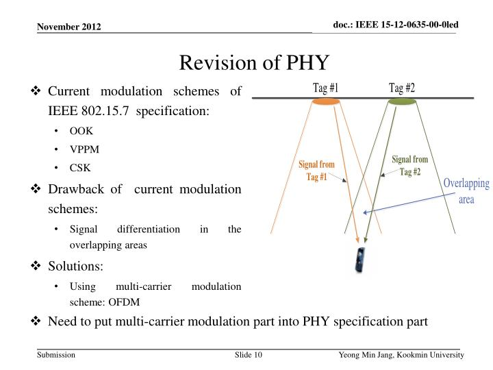 Current modulation schemes of IEEE 802.15.7  specification: