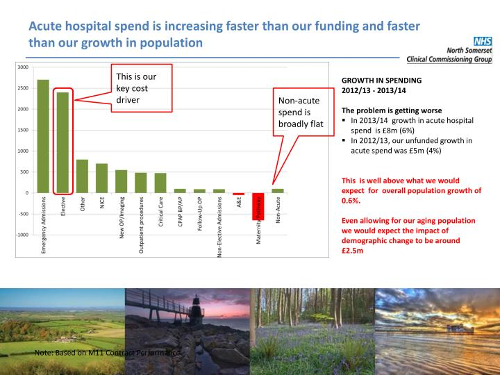 Acute hospital spend is increasing faster than our funding and faster than our growth in population