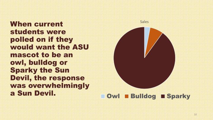 When current students were polled on if they would want the ASU mascot to be an owl, bulldog or Sparky the Sun Devil, the response was overwhelmingly a Sun Devil.