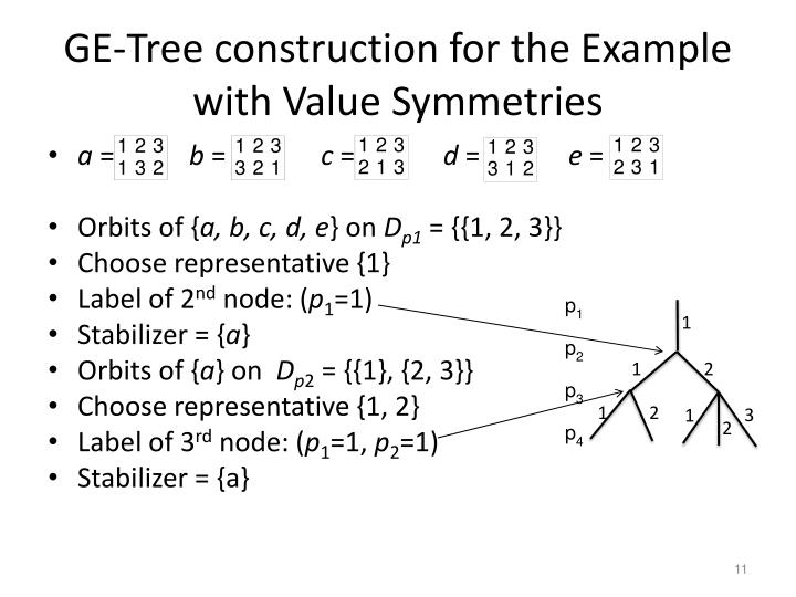 GE-Tree construction for the Example with Value Symmetries