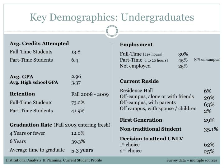 Key Demographics: Undergraduates