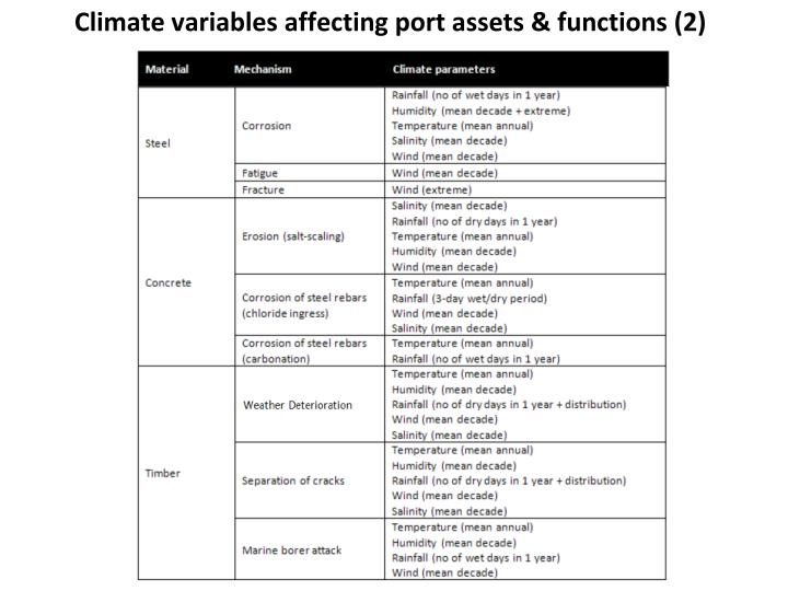 Climate variables affecting port assets & functions (2)