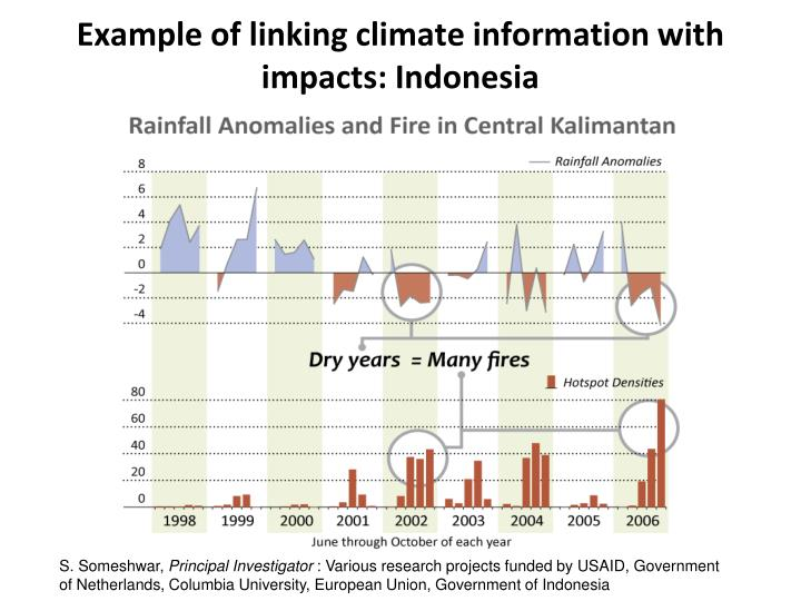 Example of linking climate information with impacts: Indonesia