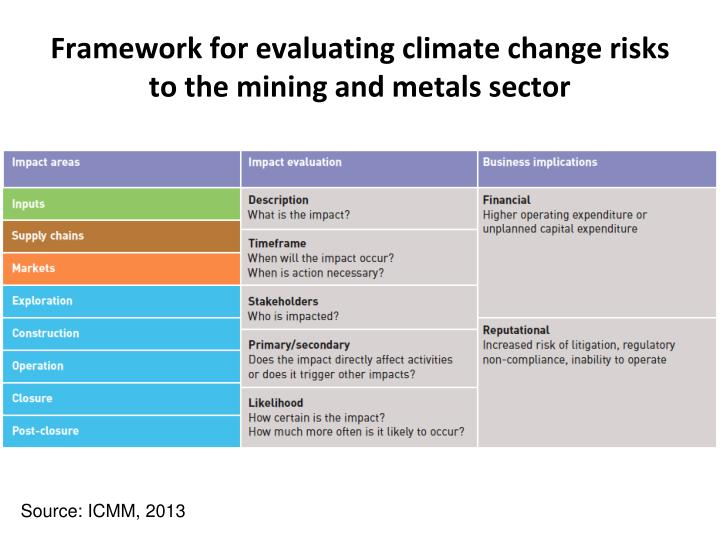 Framework for evaluating climate change risks to the mining and metals sector