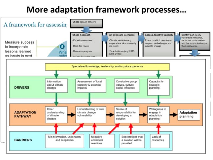 More adaptation framework processes…