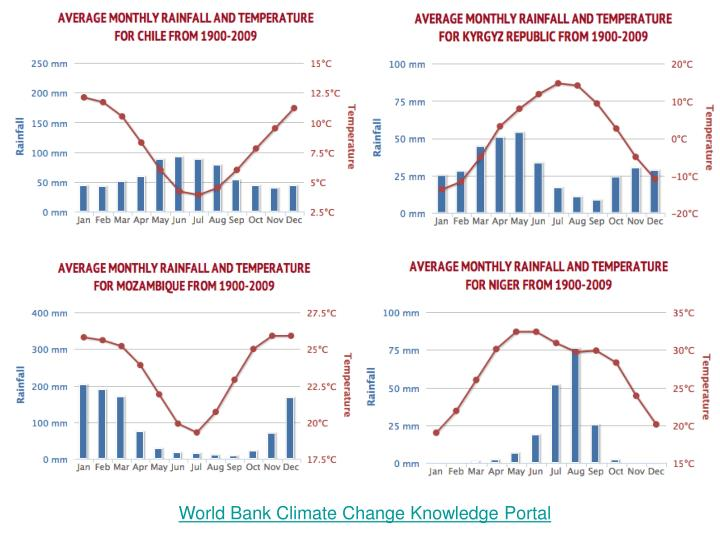 World Bank Climate Change Knowledge Portal