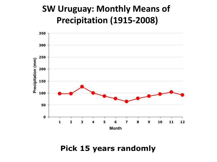 SW Uruguay: Monthly Means of