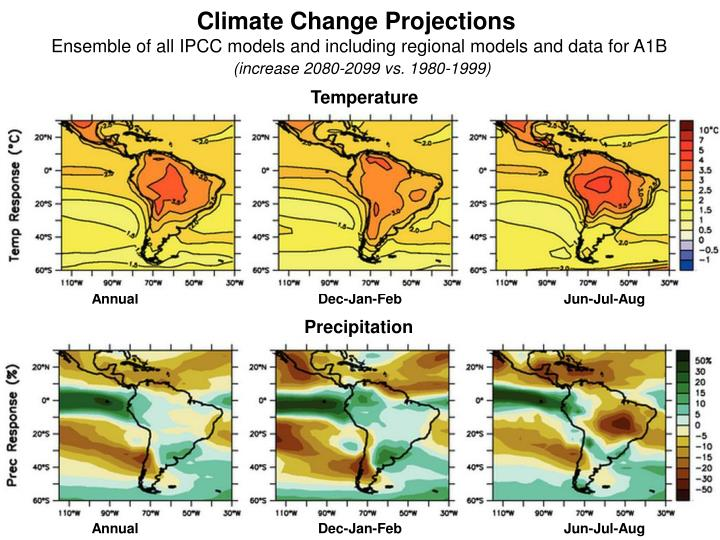 Climate Change Projections