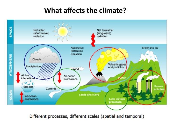 What affects the climate?
