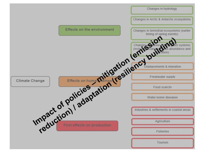 Impact of policies – mitigation (emission reduction) / adaptation (resiliency building)