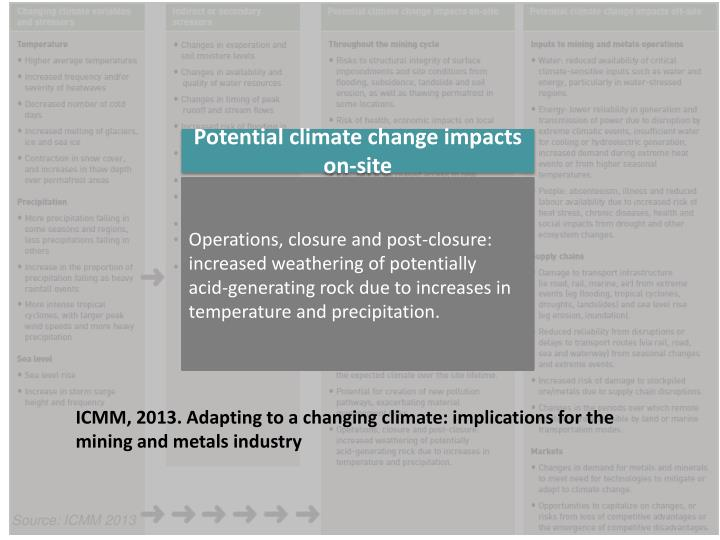 Potential climate change
