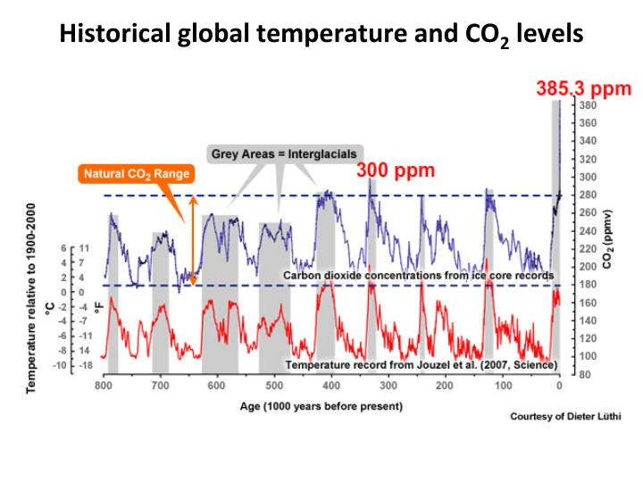 Historical global temperature and CO