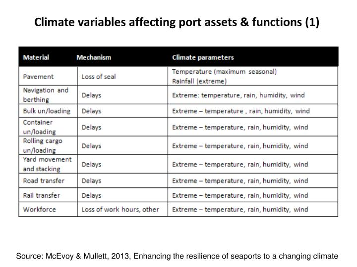 Climate variables affecting port assets & functions (1)