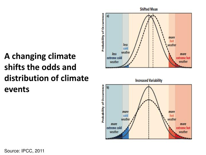 A changing climate shifts the odds and distribution of climate events