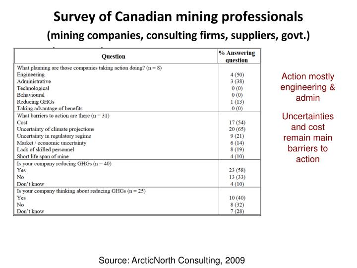 Survey of Canadian mining professionals