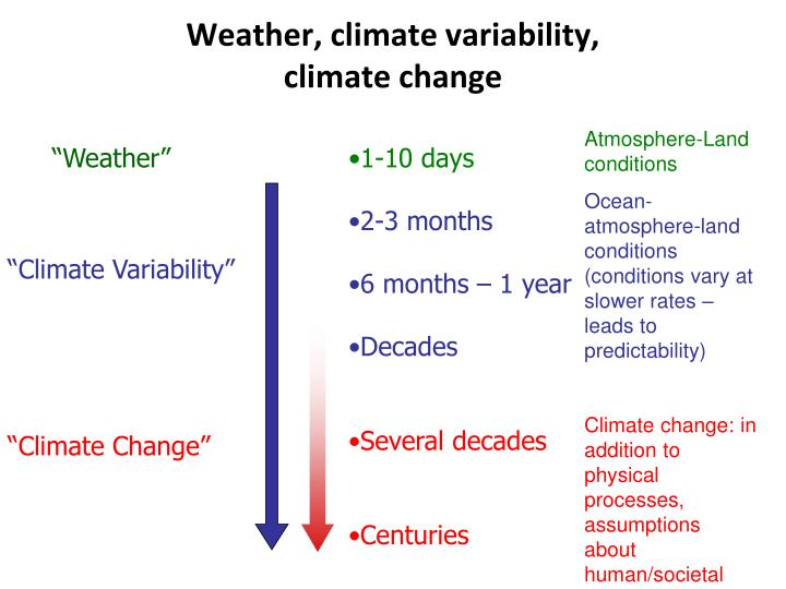 Weather, climate variability,