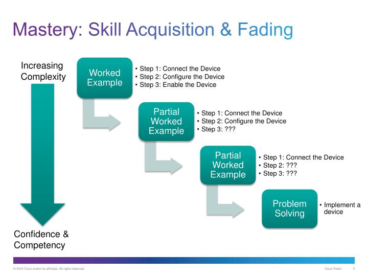 Mastery: Skill Acquisition & Fading