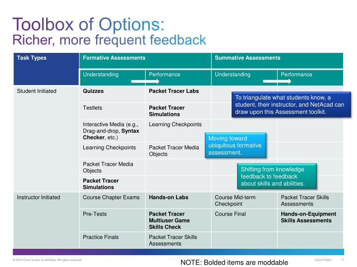 Toolbox of Options: