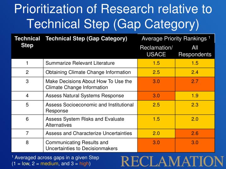 Prioritization of Research relative to Technical Step (Gap Category)
