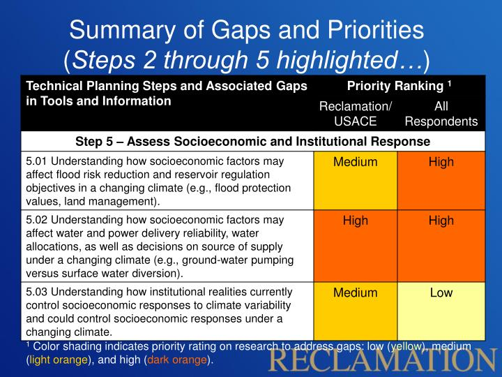 Summary of Gaps and Priorities