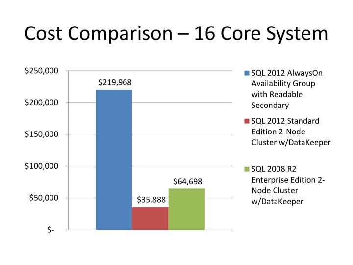 Cost Comparison – 16 Core System