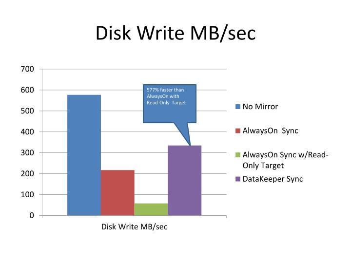Disk Write MB/sec